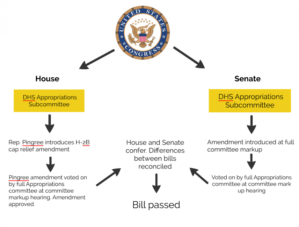 H-2B Ammendment - How it becomes law